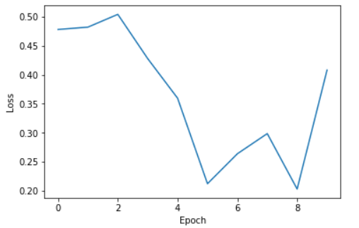 Pytorch Plot Loss
