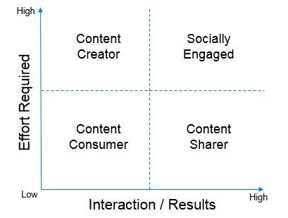 Different Social Engagement Zones