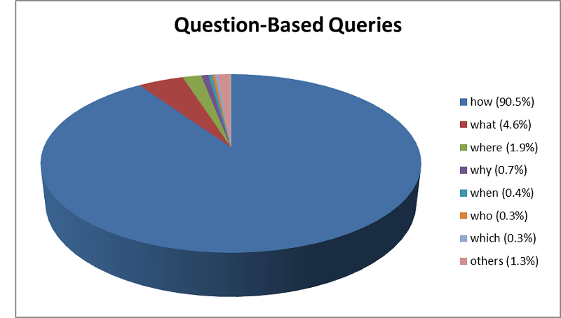 graph question based queries