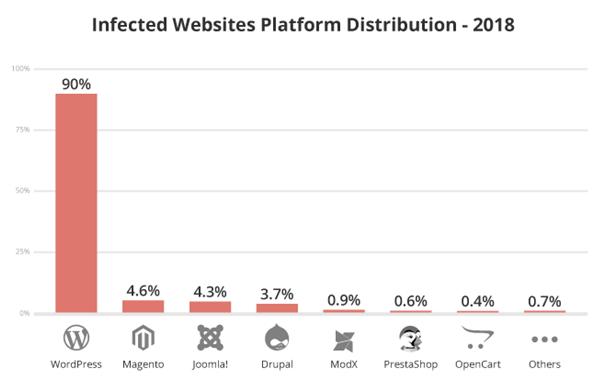 infected websites data