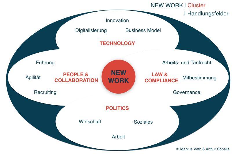 New Work: Cluster und Handlungsfelder