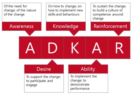 The Prosci ADKAR model