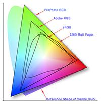 Colour spaces
