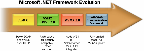 Evolution of Microsoft.NET Framework