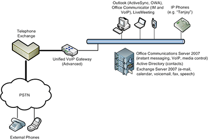 Full Microsoft Unified Communications