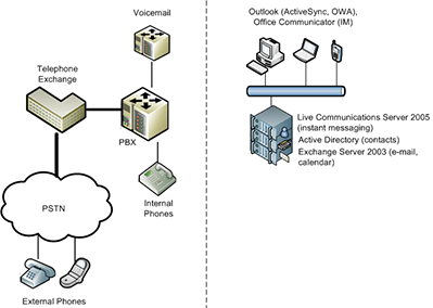 Traditional (non-unified) communications