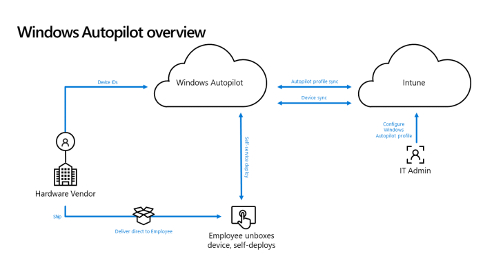 Windows Autopilot overview