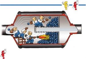 FAP, filtro de particulas o DPF en regeneración