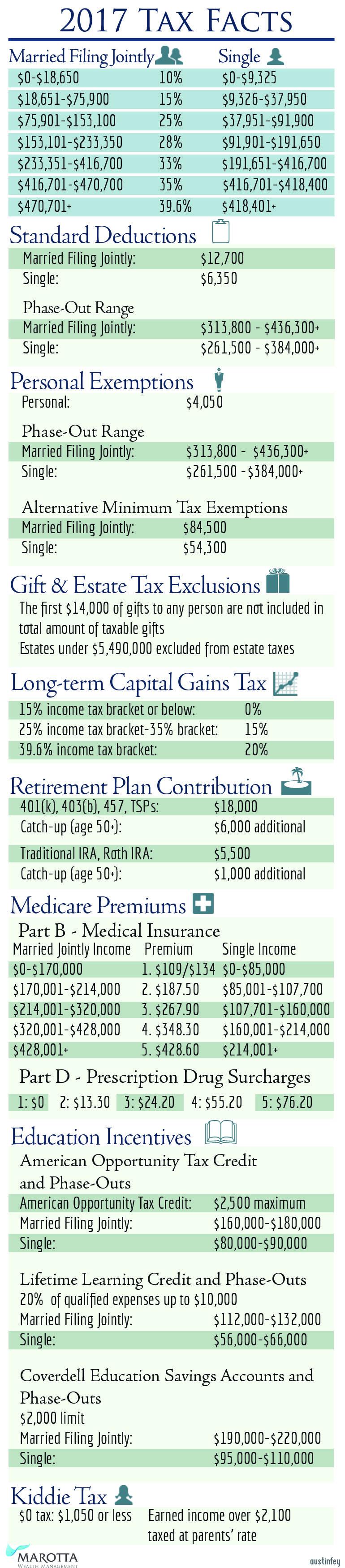Estate Tax Limit 2017