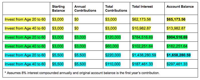 Roth IRA Savings Chart