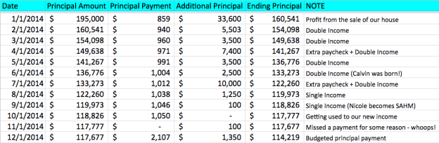 2014 Mortgage Pay Off