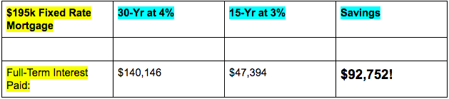 15-Year Mortgage Interest Savings