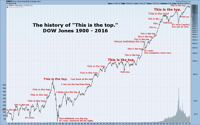"""The History of """"The is the Top"""" Down Jones 1900-2016"""