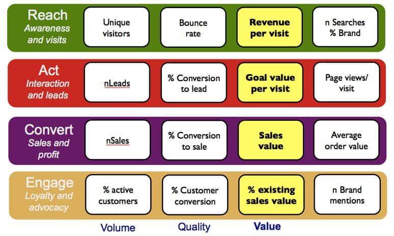 ตัวอย่าง RACE framework (Reach, Act, Convert, Engage) พร้อม KPI ในการวัดผลแต่ละ stage