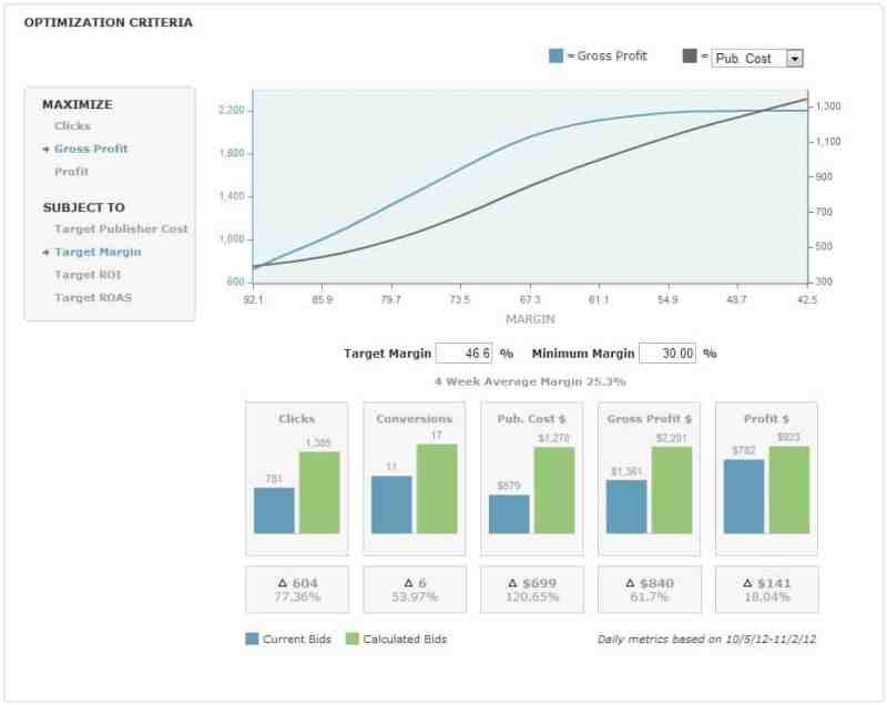 Social media tool ai optimization