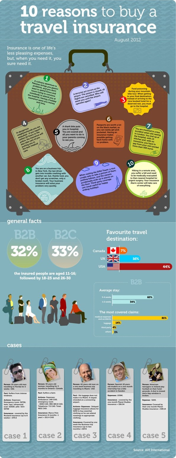 Infographic Travel Insurance
