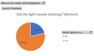 pie chart with women clinching 79% of the time