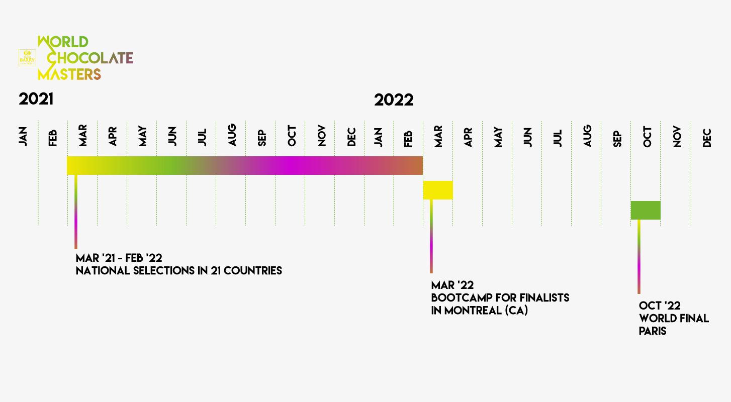 WCM Timeline