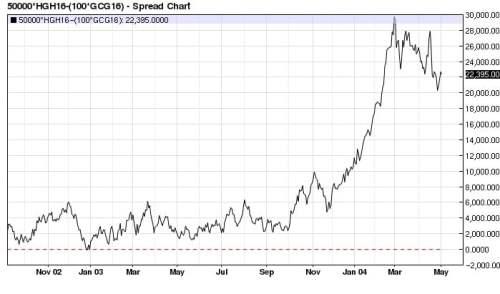 Copper (x2) Gold spread 2002-2004 (nearest-futures) daily