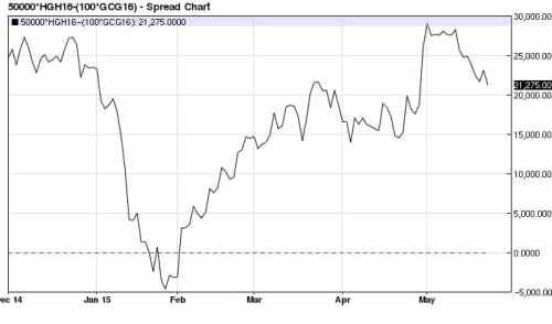 Copper (x2) Gold spread 2015 (nearest-futures) daily