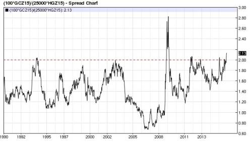 Gold Copper ratio (nearest-futures) weekly