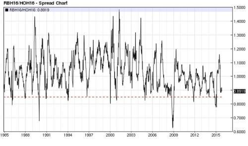 RBOB Gasoline ULSD ratio (nearest-futures) weekly