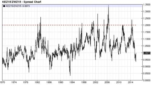 Kansas City Wheat Chicago Wheat ratio 1.2 (nearest-futures) weekly
