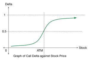 call delta
