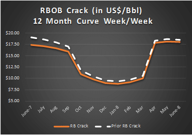 RBOB, Curve Shift, RBOB Crack Spread, Refining Margin