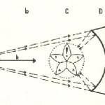 Tredje afsnit (Åndsforskning og materieforskning) – kapitel 2 (Sansningen fra oven og sansningen fra neden) – lektion 66