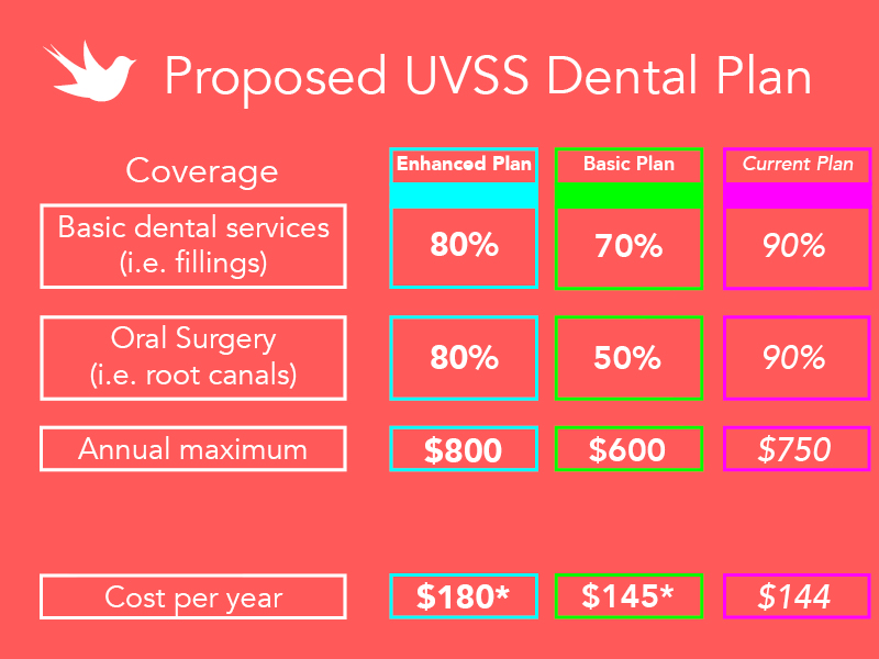Details regarding the UVSS's health care plan