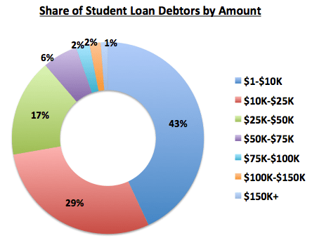 Student Loan Debt Graph