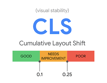 CLS (Cumulative Layout Shift)