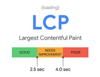 LCP(Largest Contentful Paint)