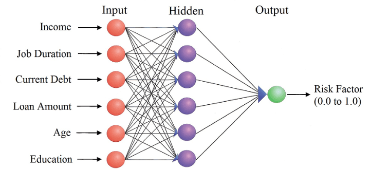 Neural network - Debtor risk analysis