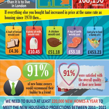 Marvellous Property Facts Infographic