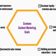 Common Content Marketing Goals