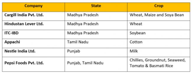 India farmers table