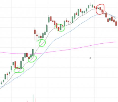 etapas del mercado