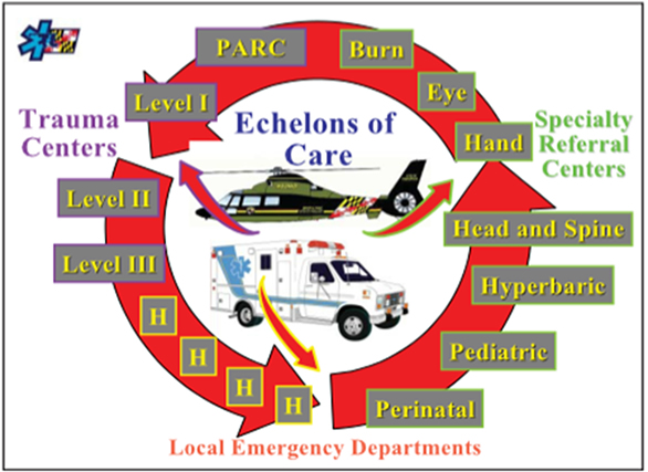 echelons of care