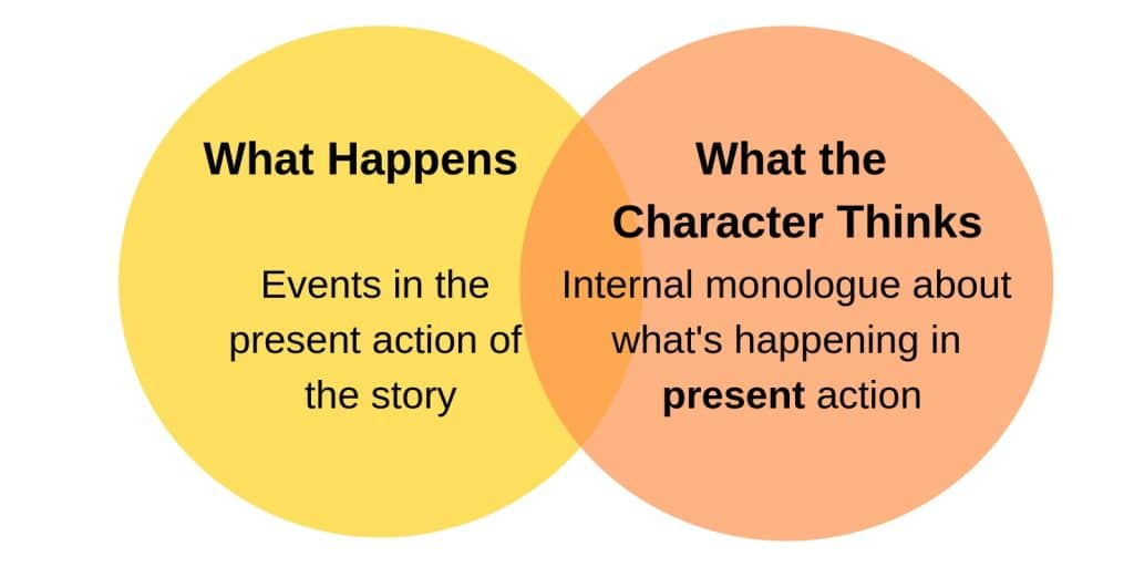 two circles showing present action and thoughts