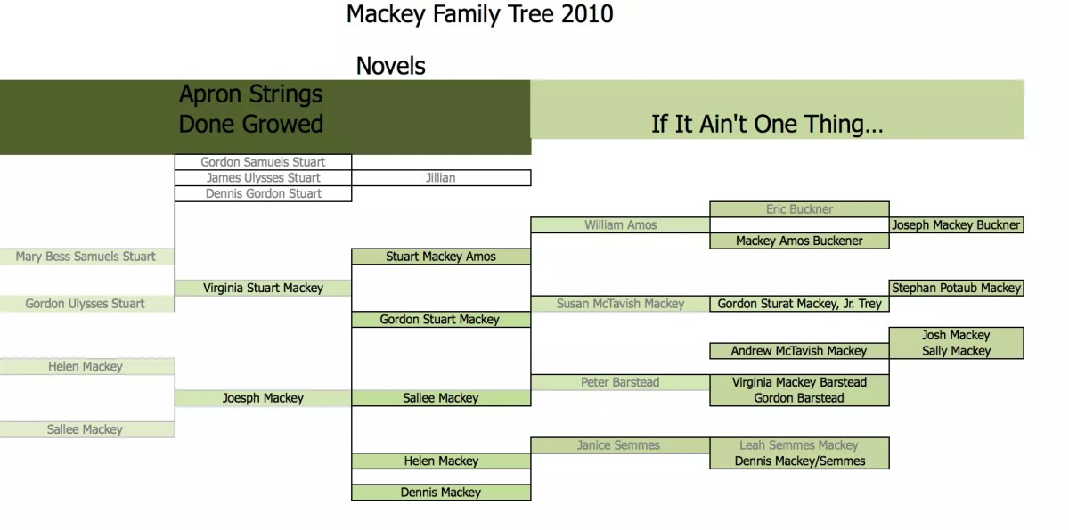 Mackey Family Tree 2010