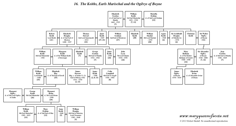 Keith, Marischal and Ogilvy of Boyne - Family Trees