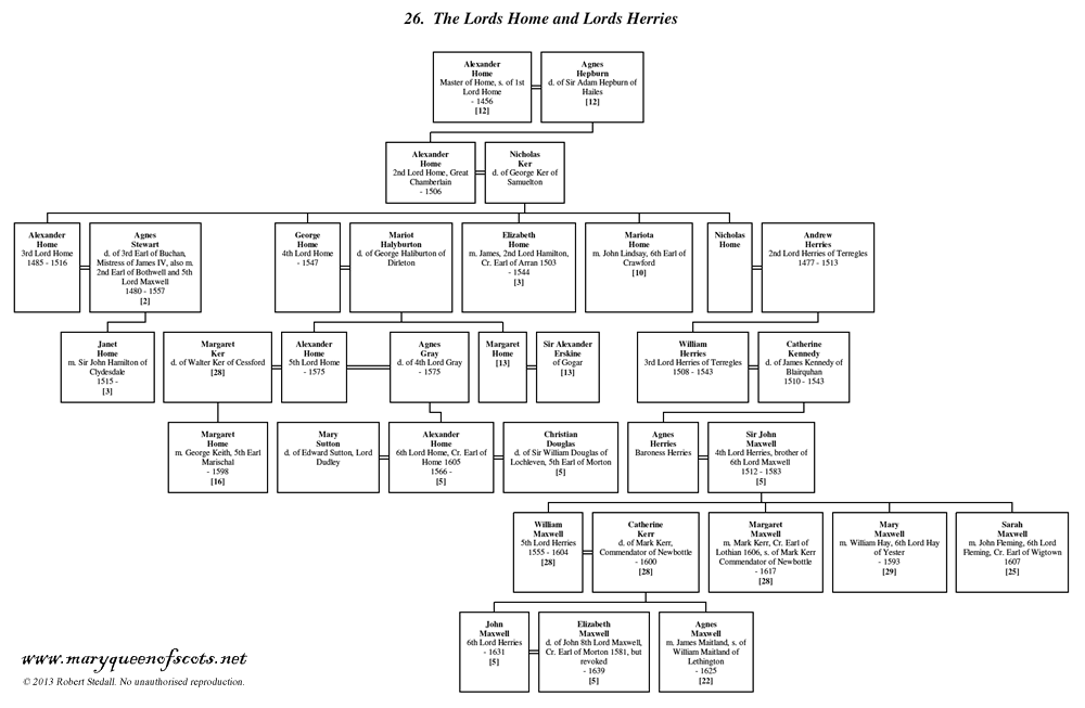 Lords Home and Lords Herries - Family Trees