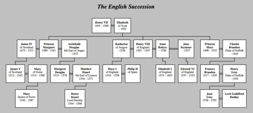 The English Succession. Click for a larger version.