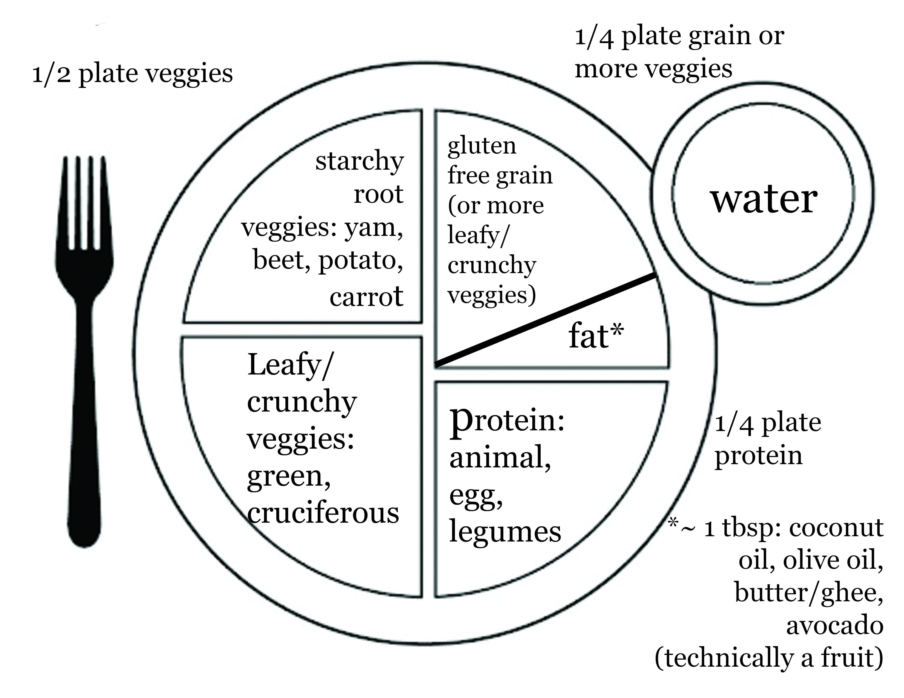How To Make A Healthy Plate
