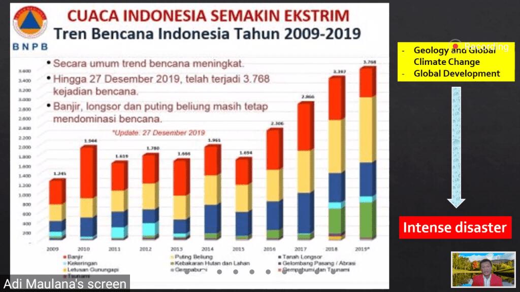 Tren Bencana Alam di Indonesia