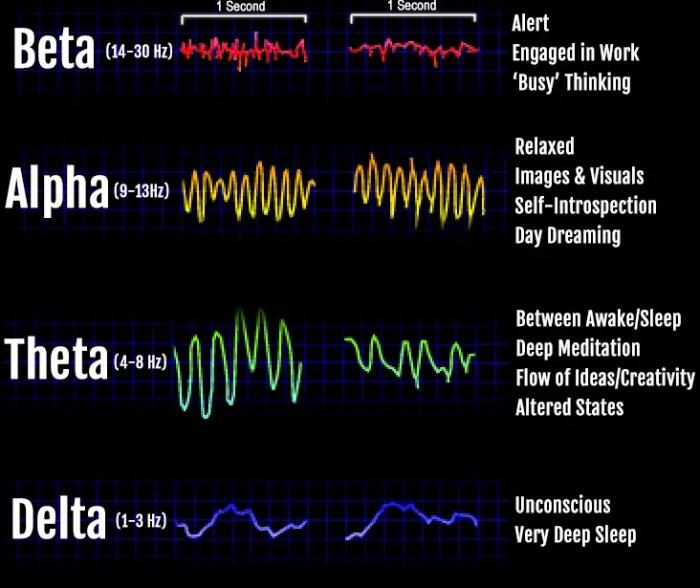 do binaural beats work