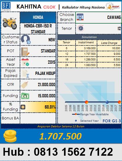 Estimasi nilai plapon pencairan pinjaman kredit untuk jenis motor CBR 150 R 2015 di BFI Finance periode April 2019