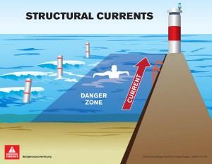 15-405 Sturctural Current illustration